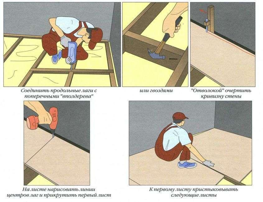 Вирівняти підлога своїми руками