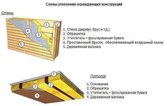 Як побудувати сауну своїми руками