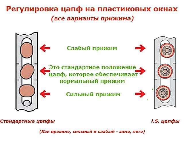 Регулювання вікон ПВХ своїми руками