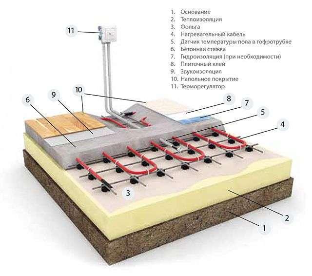 Як розрахувати тепла підлога електричний