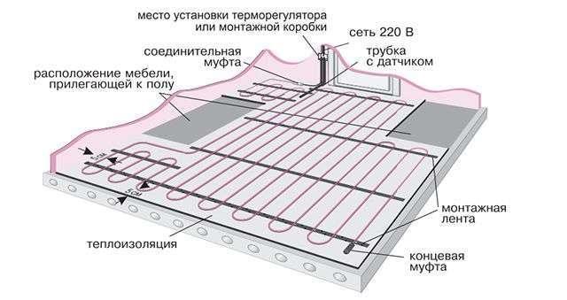 Гріючий кабель як тепла підлога