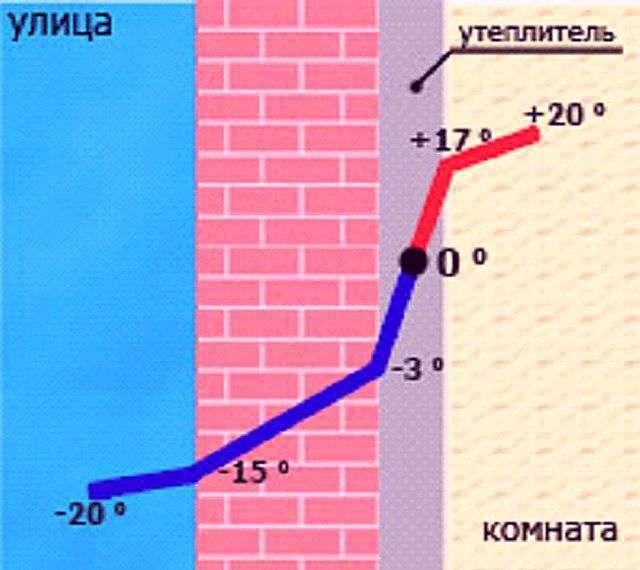 Як утеплити стіну всередині квартири