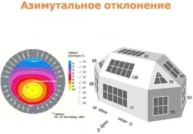 Сонячний повітряний колектор своїми руками