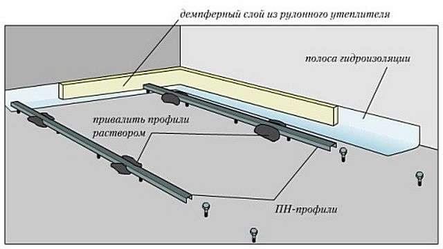 Бетонна стяжка підлоги своїми руками