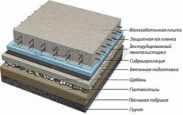 Утеплення фундаменту піноплекс