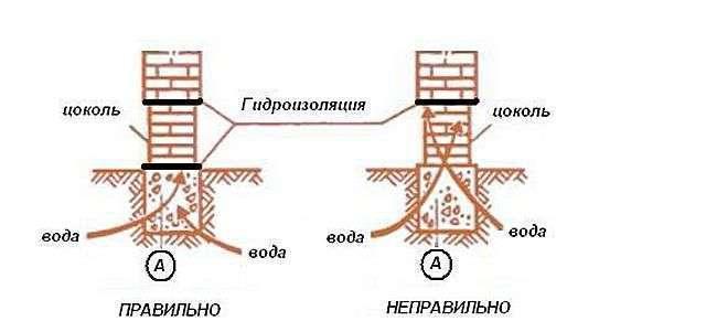 Гідроізоляція фундаменту своїми руками