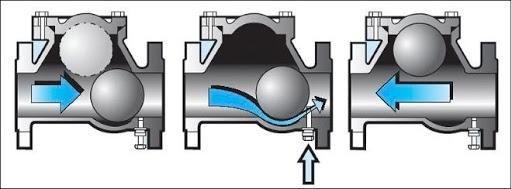 шаровой клапан